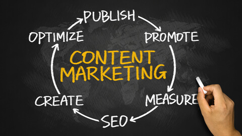 What is the value of a full-service content marketing solution?5 Min Read