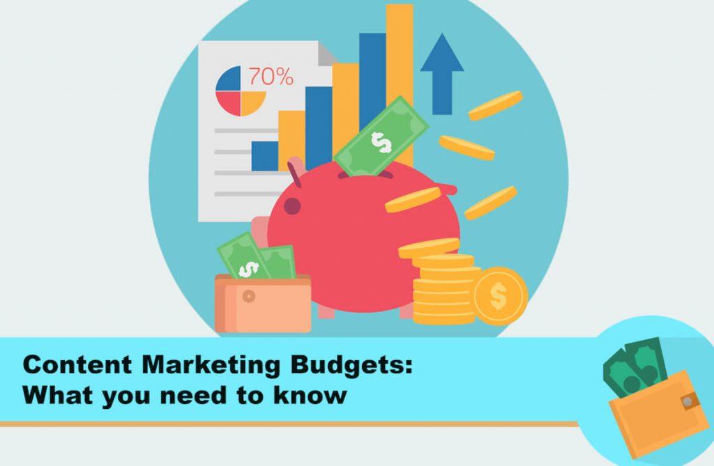 content marketing budget