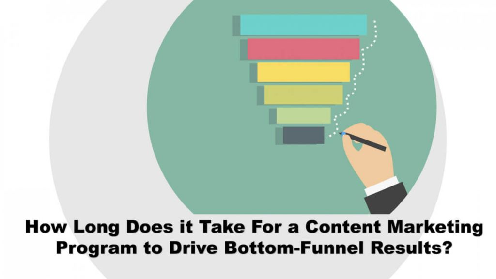 content marketing program to drive bottom-funnel results